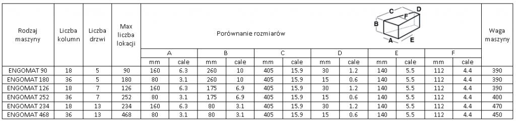 porównanie rozmiarów przegrody w automacie obrotowym